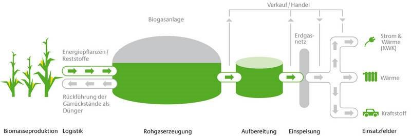 biogaspartner