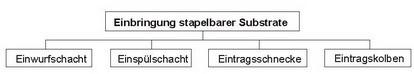 Abb. 5: Einbringsysteme für stapelbare Substrate (Energiepflanzen)