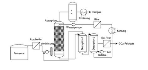 schema-einer-druckwasserwaescheanlage-mit-kreislauffuehrung-des-waschwassers
