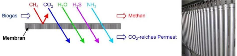 Abb.: Trennfähigkeit einer Gaspermeationsmembran und Membranmodule [Harasek 2007]