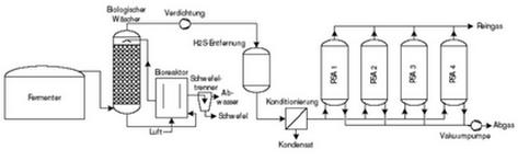 verfahrensschema-zur-biogasaufbereitung-mit-psa-fuer-volumenstroeme-ab-250