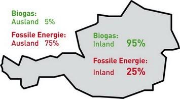 Abb.: Vergleicht man die Wertschöpfung unterschiedlicher Energietechnologien haben erneuerbare Energietechnologien klare Vorteile.