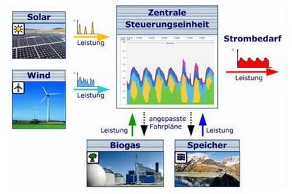 Abb 1: schematischer Aufbau eines Kombikraftwerkes [Argentur für Erneurbare Energien Berlin, 2007]