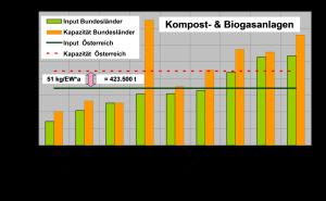 kompost-und-biogasanlagen